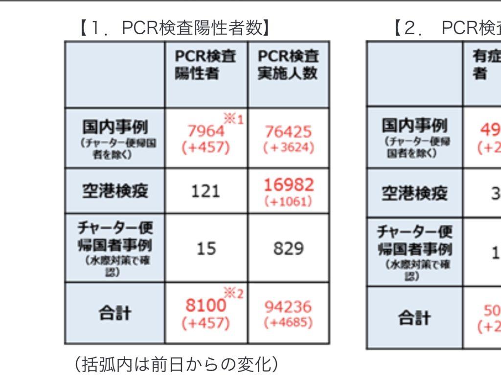 日本 PCR 検査実施数
