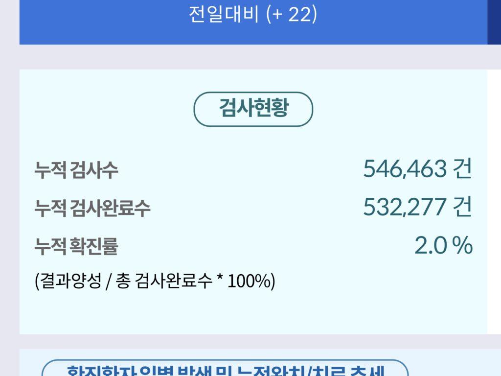 韓国 PCR 検査数